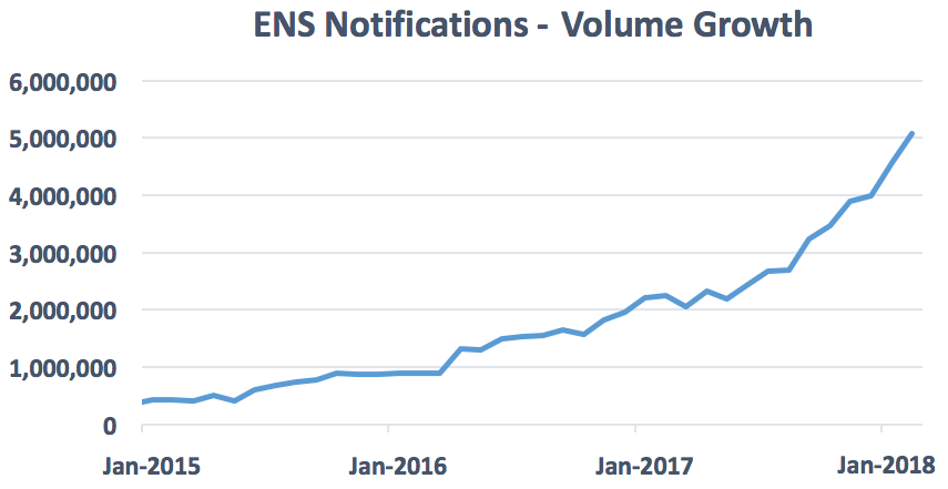 ENS alerts demonstrate volume growth