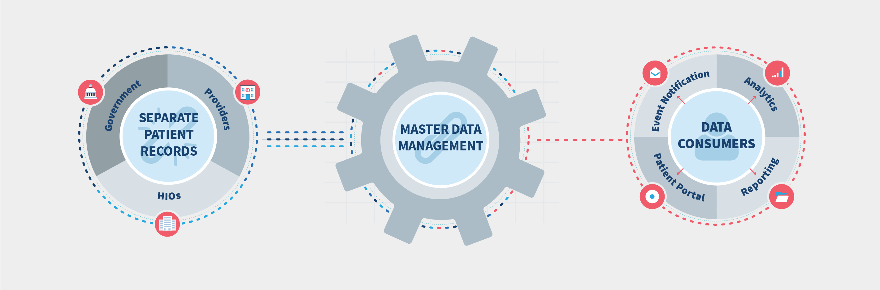 Image result for Essential Capabilities: Master Data Management